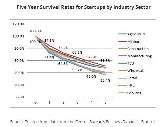 five year survival rates for startups by industry sector