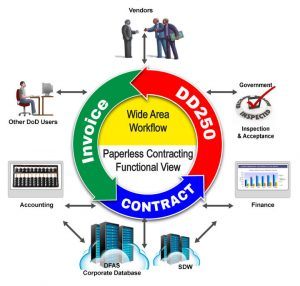Image of contracting process